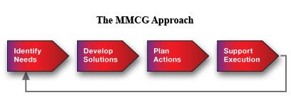 The MMCG Approach